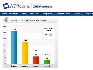 ODR Center